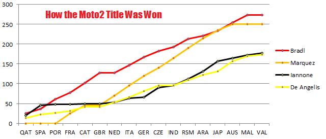 Moto2 Title Race