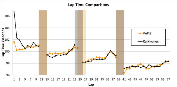 Vettel vs Raikkonen - Lap Times Comparison