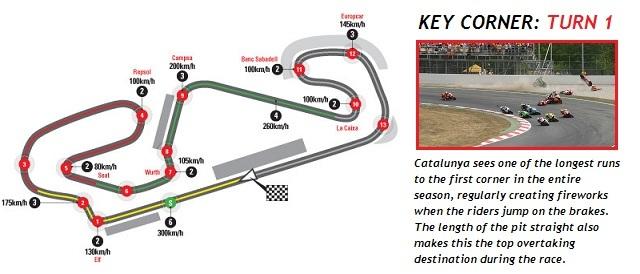 Catalunya Key Corner