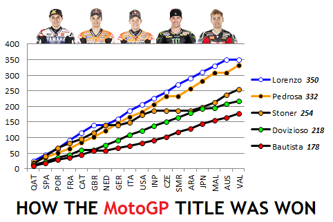 How The MotoGP Title Was Won