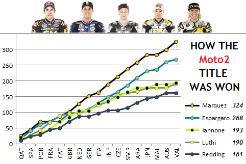 How The Moto2 Title Was Won