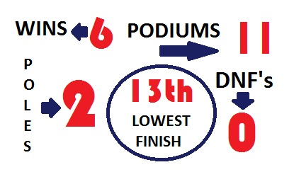 Jordan season in numbers 2013 pre-brands