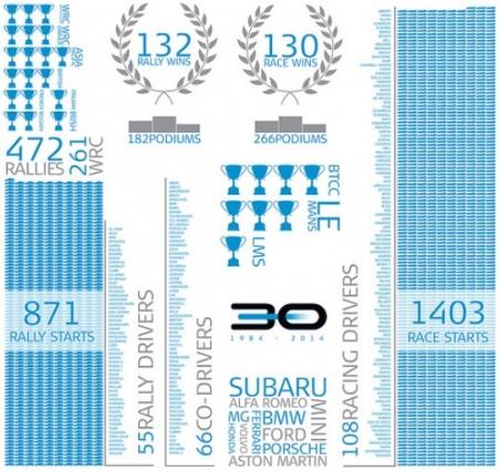 Prodrive In Numbers - Credit: Prodrive