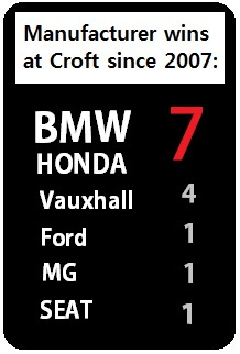 Croft stats 4 (BMW from 2007)