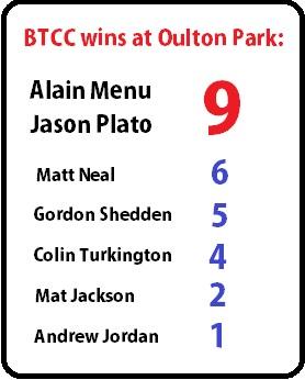 Oulton BTCC wins stats