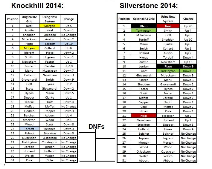 BTCC race 2 grid changes 2014