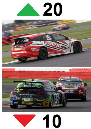 Silverstone grid changes 2014 BTCC