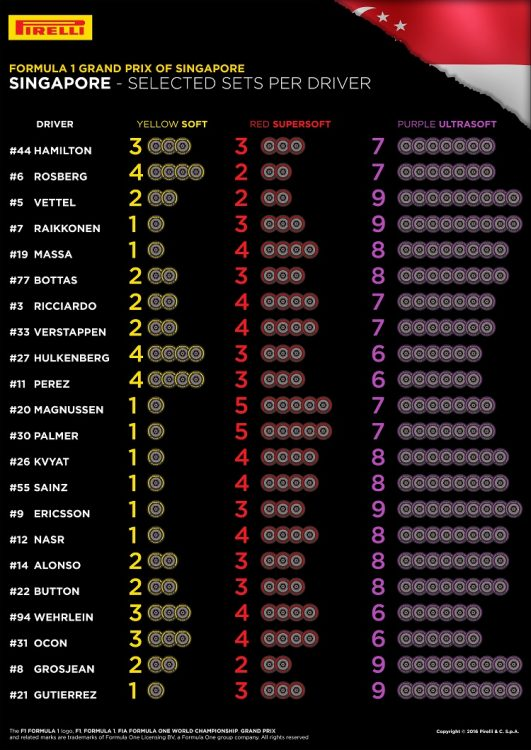 Tyre choices for Singapore - Credit: Pirelli & C. S.p.A