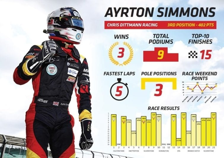 Ayrton Simmons pre-Donington Park stats