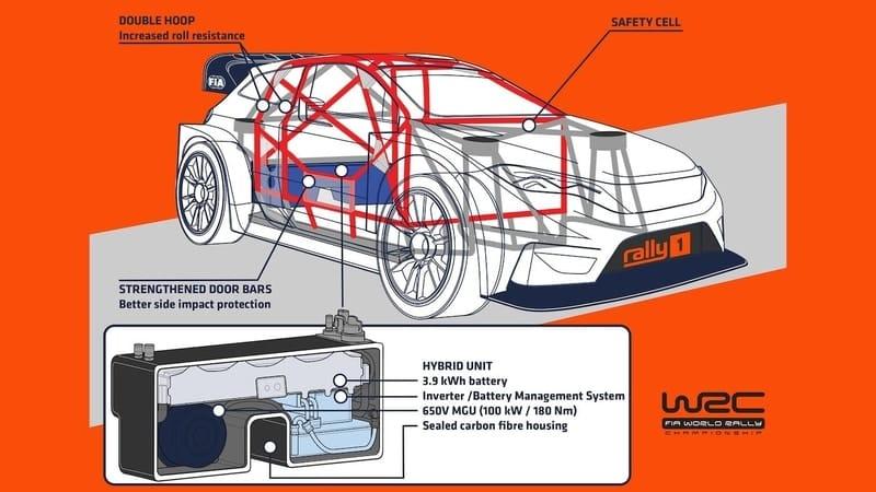 WRC New Era Specs