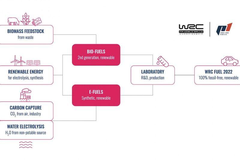 WRC's new eco-fuel